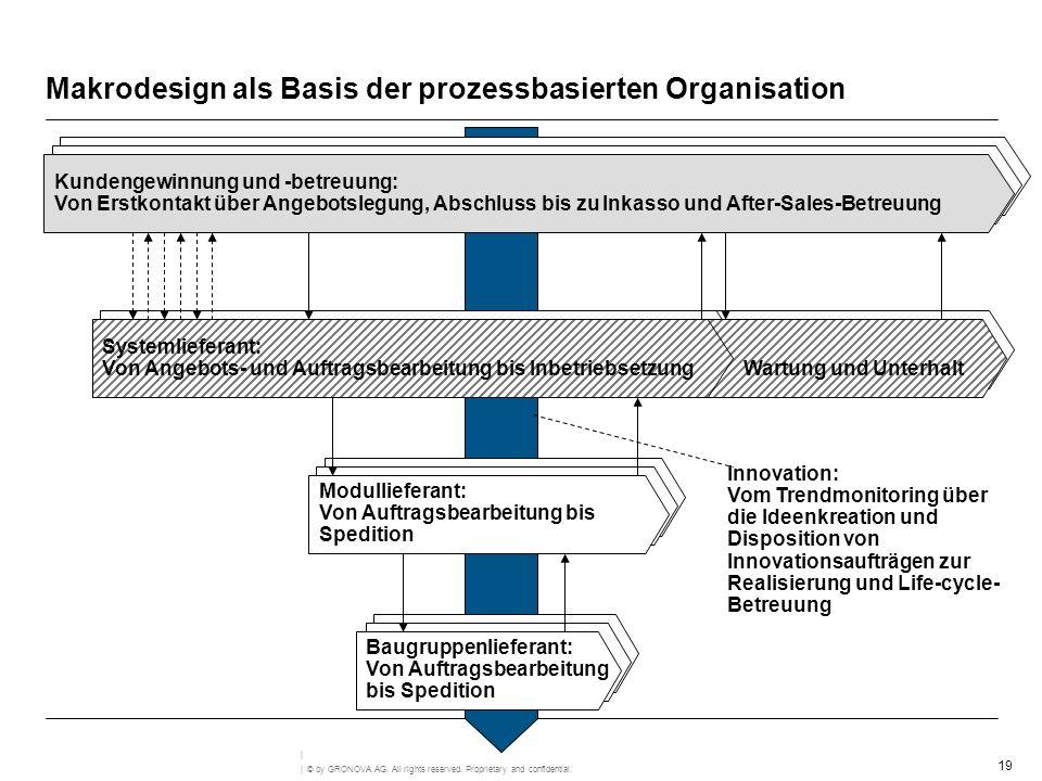 Makrodesign als Basis der prozessbasierten Organisation