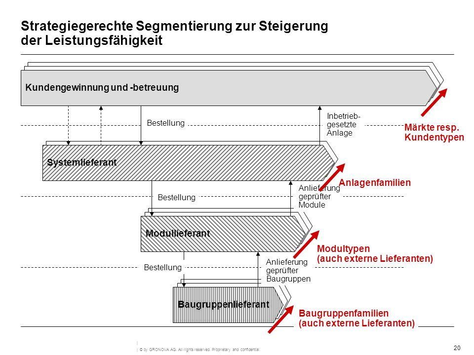 Strategiegerechte Segmentierung zur Steigerung der Leistungsfähigkeit