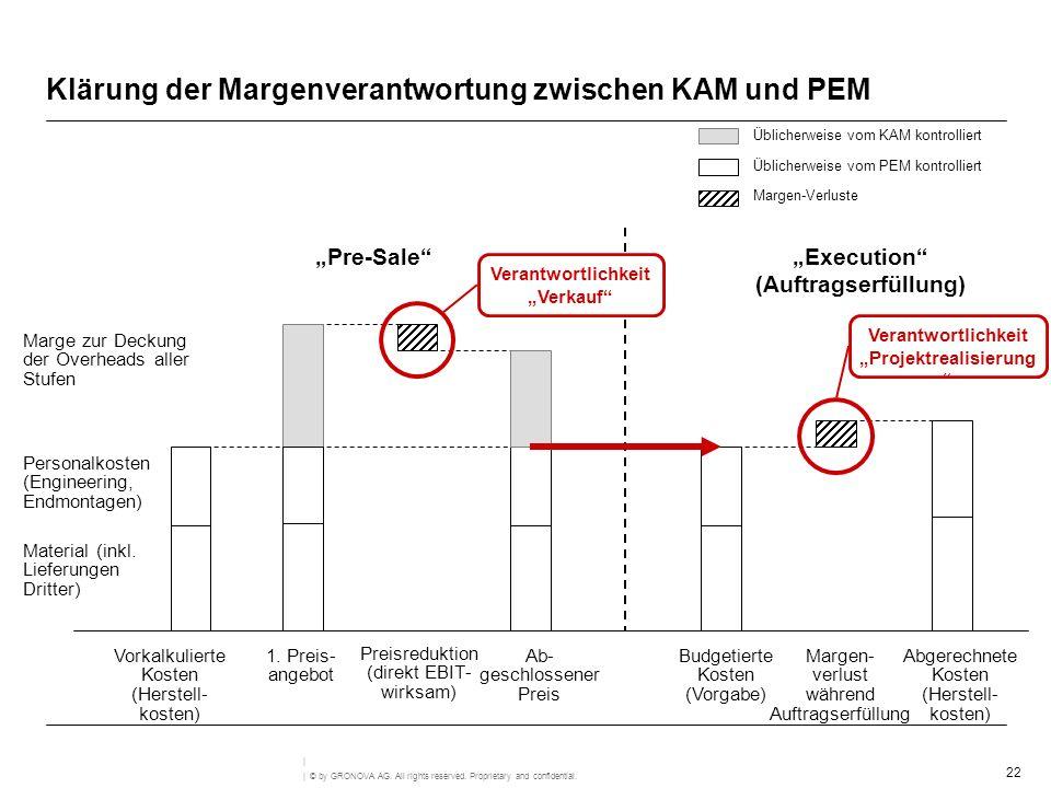 Klärung der Margenverantwortung zwischen KAM und PEM