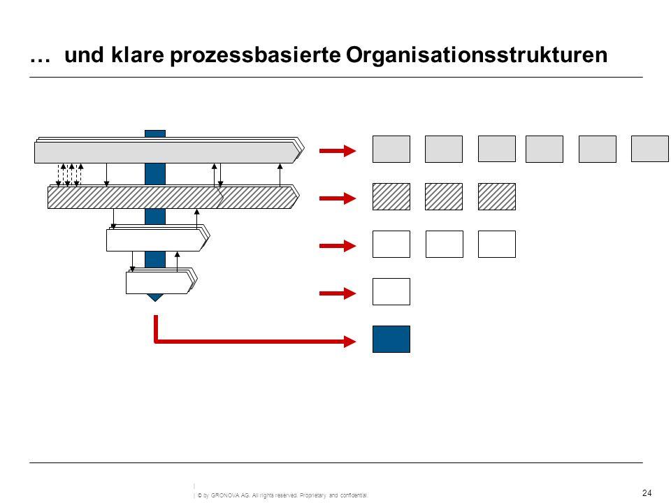 … und klare prozessbasierte Organisationsstrukturen