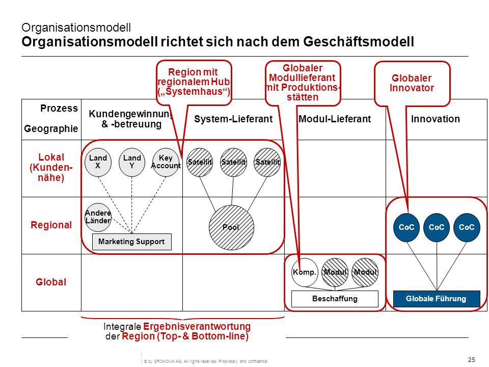 Organisationsmodell Organisationsmodell richtet sich nach dem Geschäftsmodell