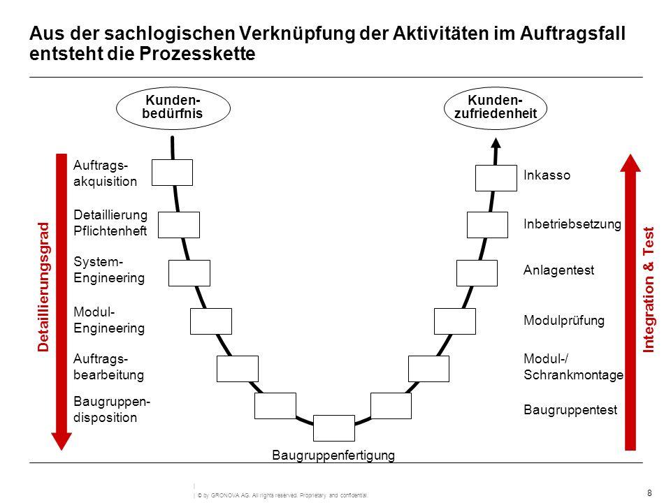 Aus der sachlogischen Verknüpfung der Aktivitäten im Auftragsfall entsteht die Prozesskette