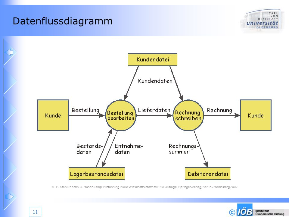 Datenflussdiagramm © P. Stahlknecht / U. Hasenkamp: Einführung in die Wirtschaftsinformatik.