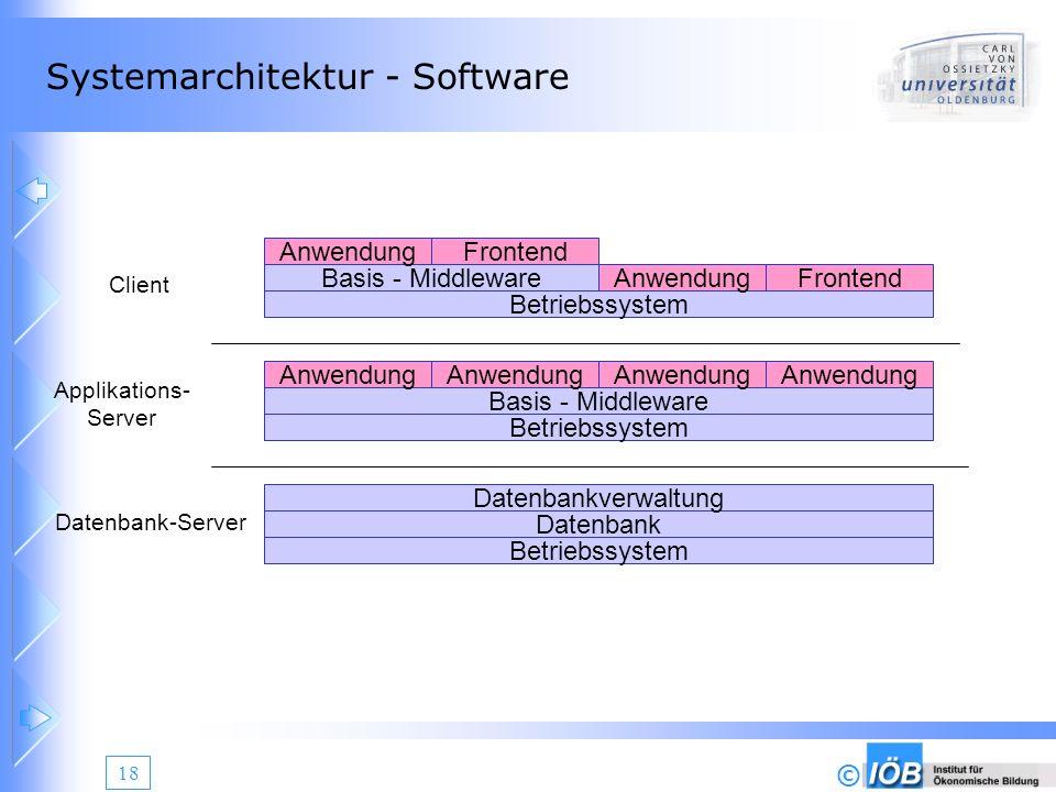 Systemarchitektur - Software