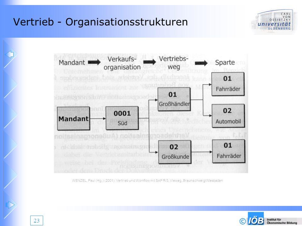 Vertrieb - Organisationsstrukturen