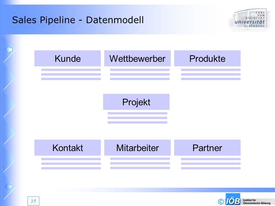 Sales Pipeline - Datenmodell