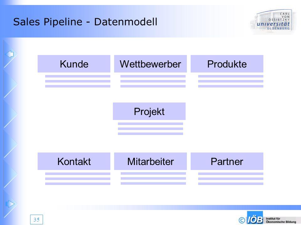 Sales Pipeline - Datenmodell