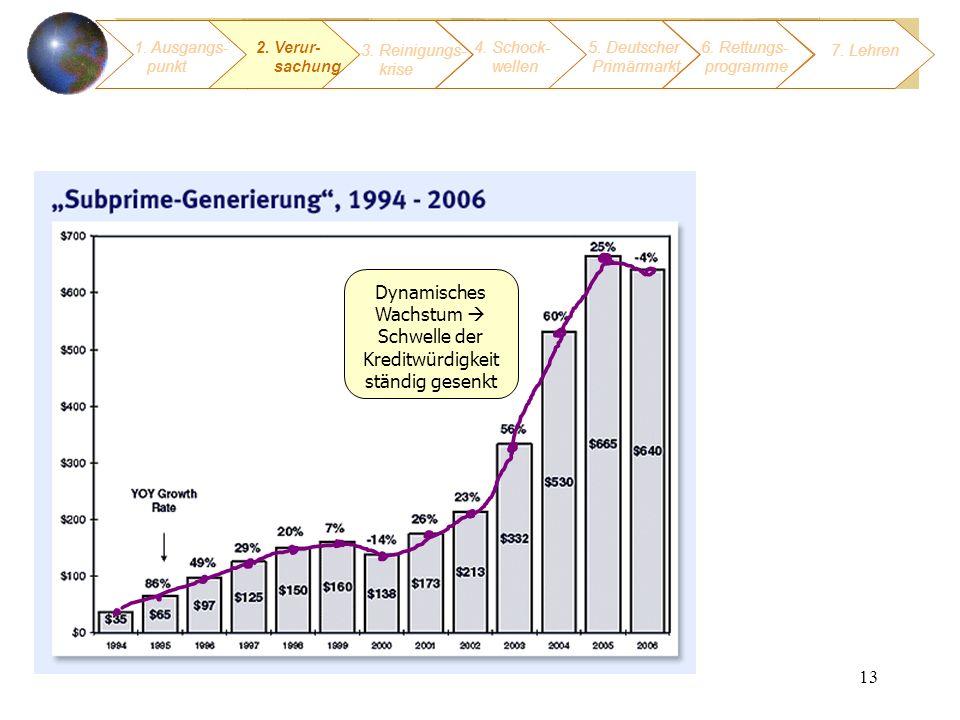 Dynamisches Wachstum  Schwelle der Kreditwürdigkeit ständig gesenkt