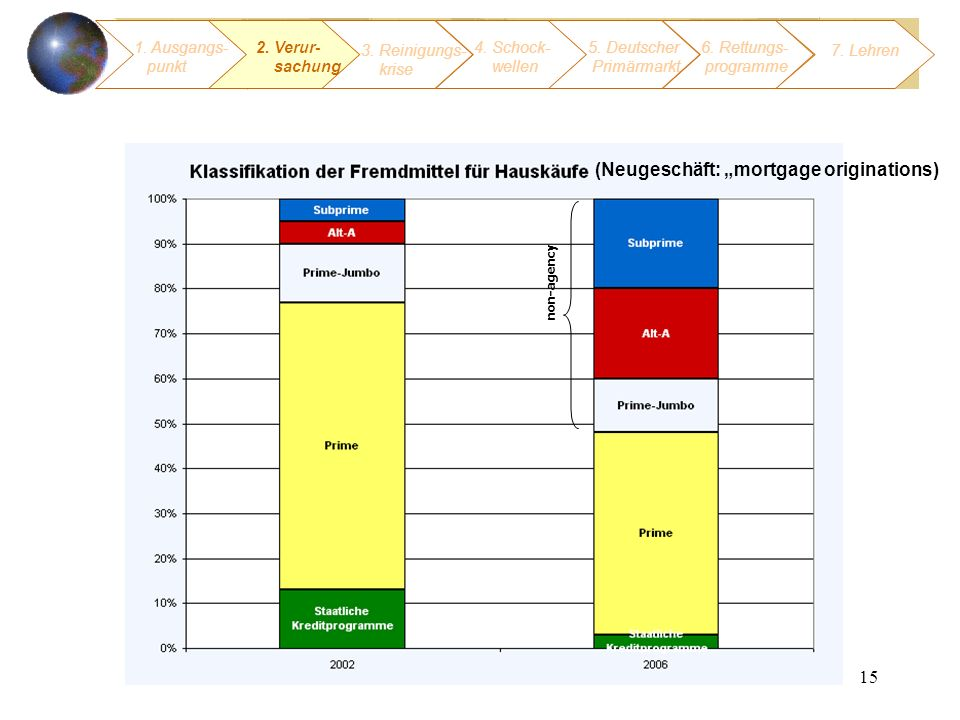 "(Neugeschäft: ""mortgage originations)"