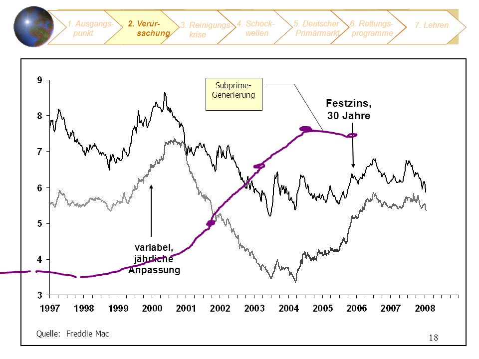 Subprime- Generierung