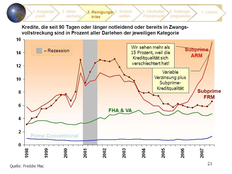 Variable Verzinsung plus Subprime-Kreditqualität