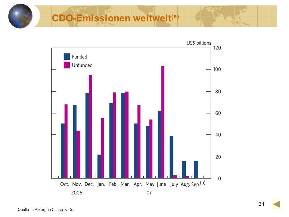 CDO-Emissionen weltweit(a)