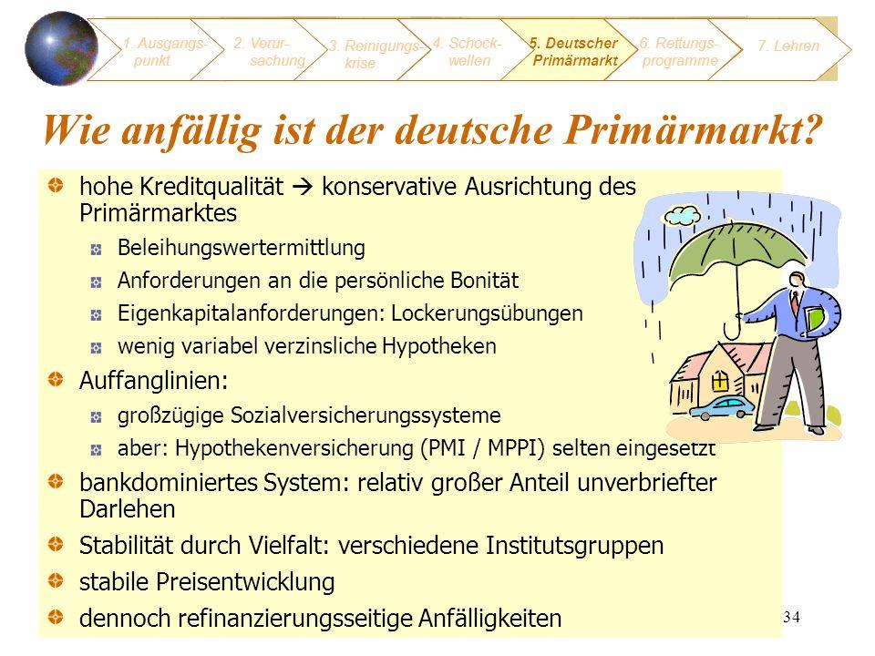 Wie anfällig ist der deutsche Primärmarkt