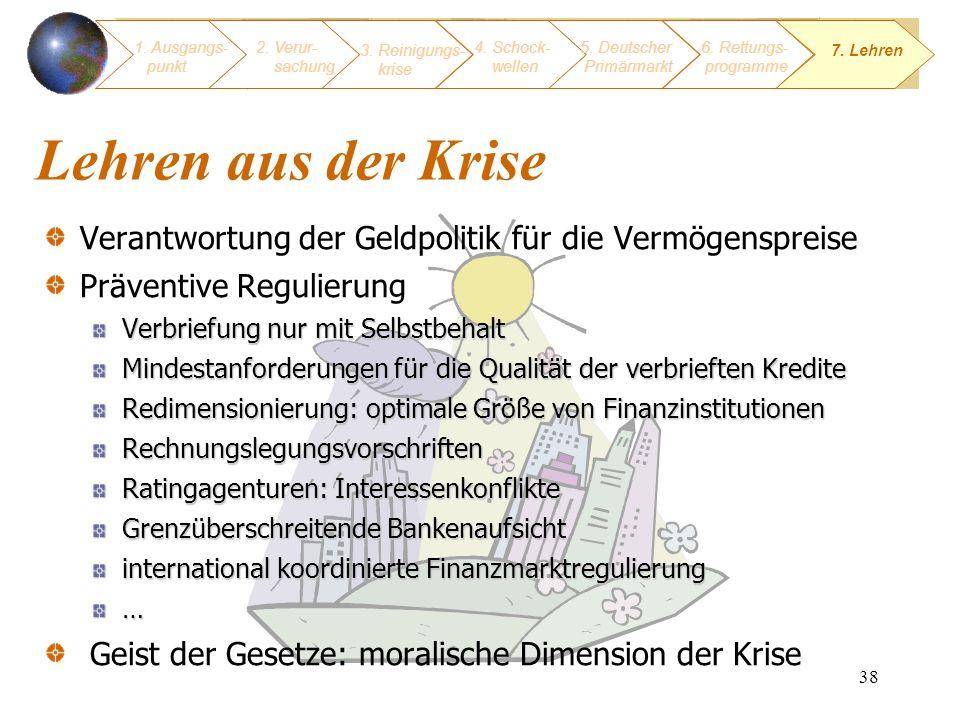 1. Ausgangs- punkt 2. Verur- sachung. 3. Reinigungs- krise. 4. Schock- wellen. 5. Deutscher Primärmarkt.