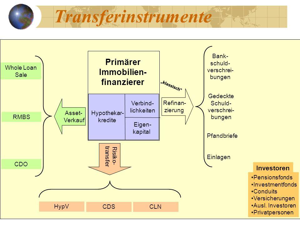 Transferinstrumente Primärer Immobilien-finanzierer Investoren