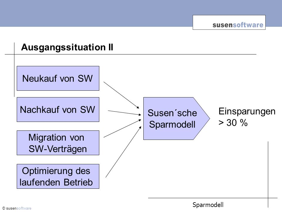 Ausgangssituation II Neukauf von SW Nachkauf von SW Susen´sche