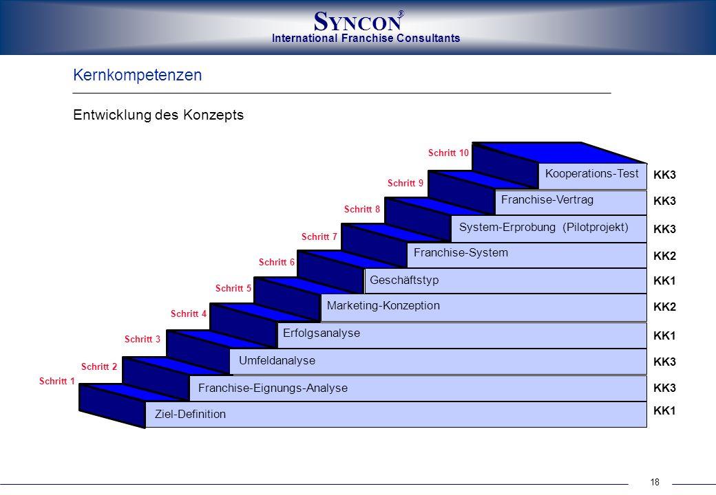 Kernkompetenzen Entwicklung des Konzepts Kooperations-Test KK3