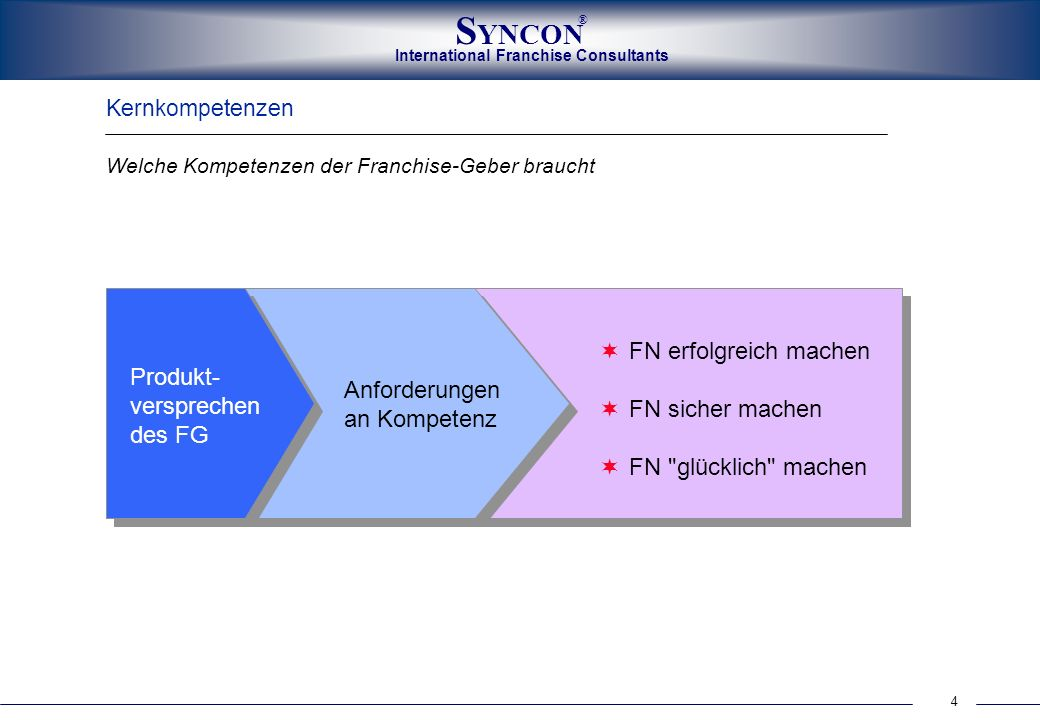 Produkt- versprechen des FG Anforderungen an Kompetenz