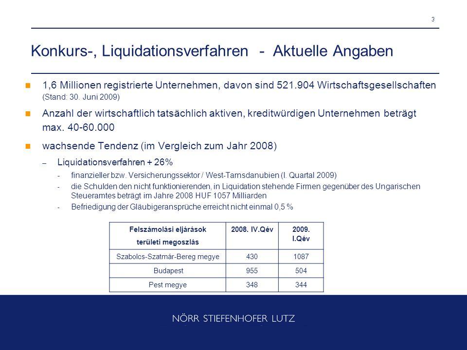 Konkurs-, Liquidationsverfahren - Aktuelle Angaben