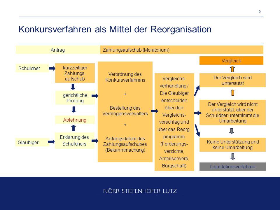 Konkursverfahren als Mittel der Reorganisation