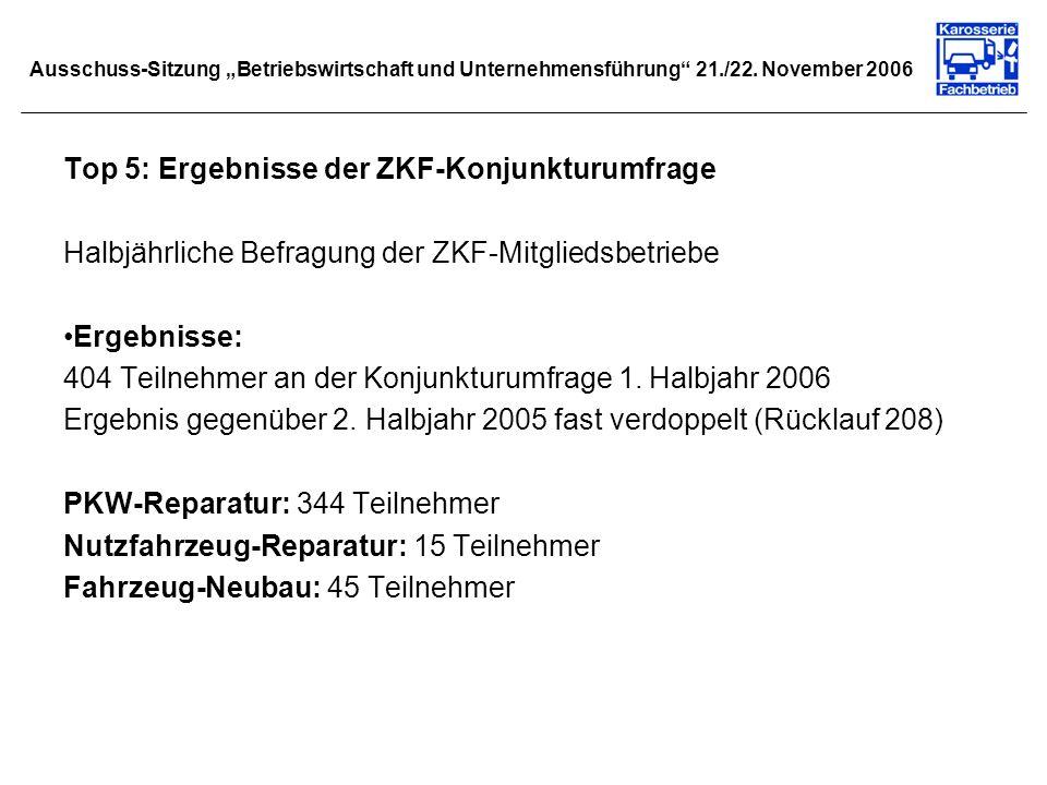 Top 5: Ergebnisse der ZKF-Konjunkturumfrage