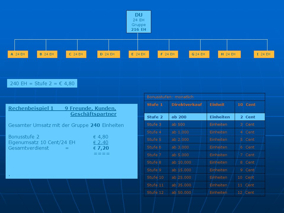 . DU 240 EH = Stufe 2 = € 4,80 Rechenbeispiel 1 9 Freunde, Kunden,