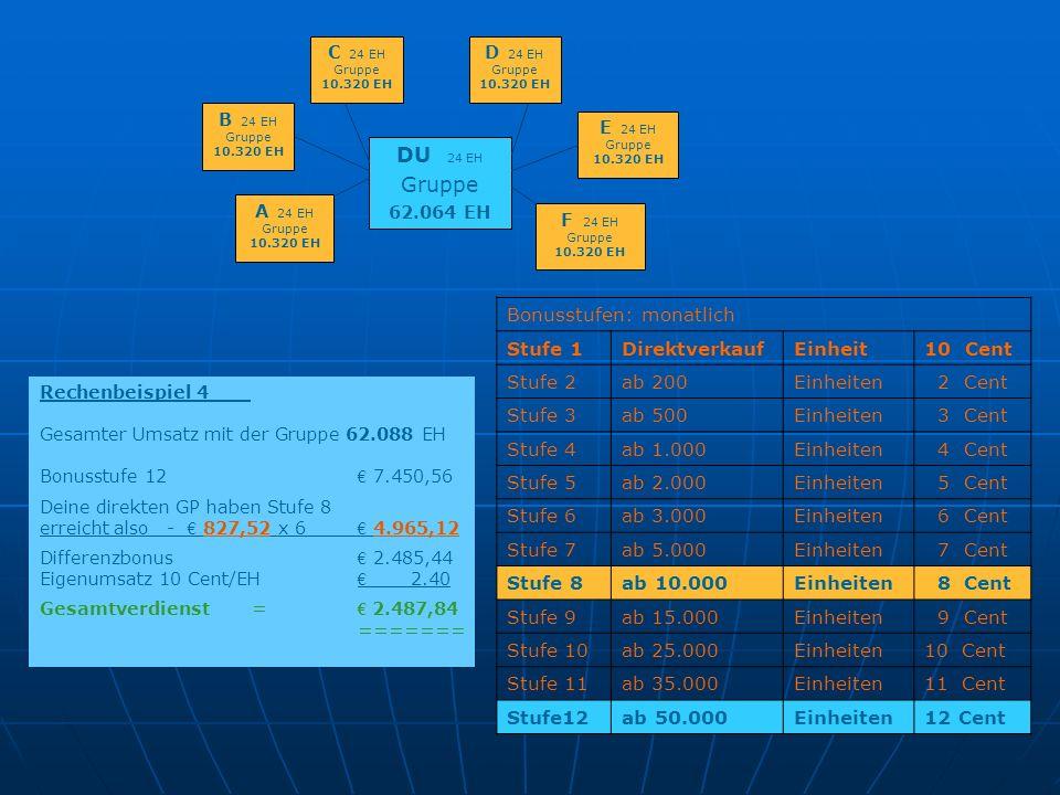 DU 24 EH Gruppe Bonusstufen: monatlich Stufe 1 Direktverkauf Einheit