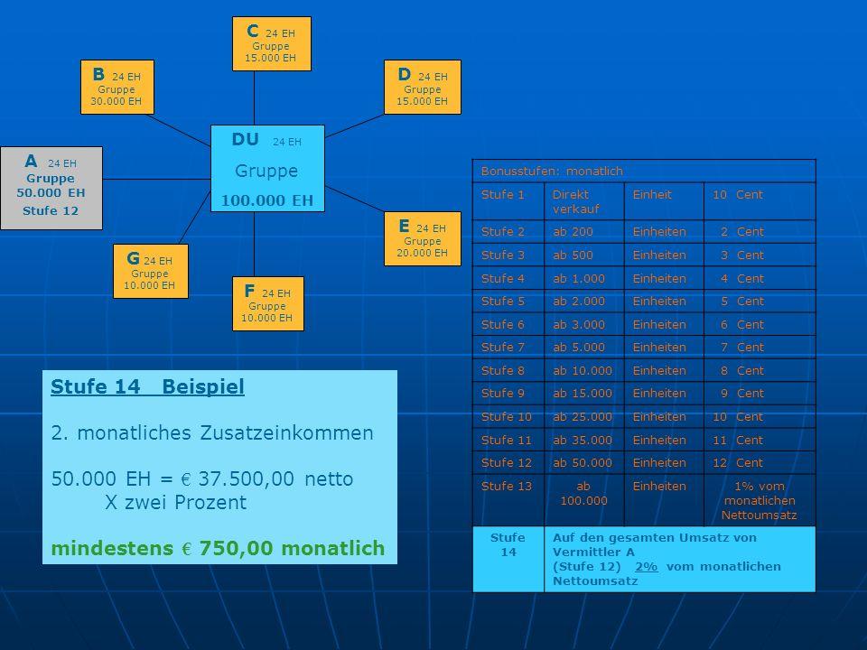 2. monatliches Zusatzeinkommen 50.000 EH = € 37.500,00 netto