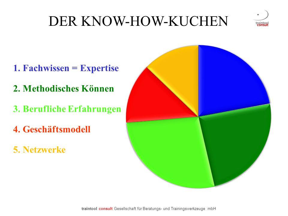 DER KNOW-HOW-KUCHEN 1. Fachwissen = Expertise 2. Methodisches Können