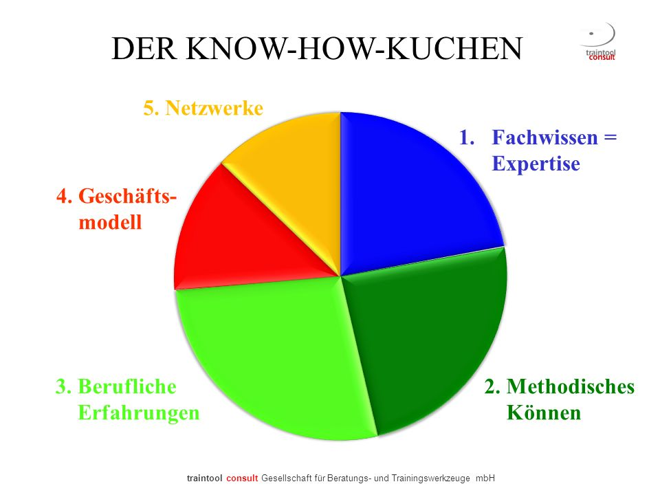 DER KNOW-HOW-KUCHEN 5. Netzwerke Fachwissen = Expertise 4. Geschäfts-