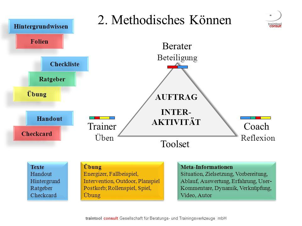 2. Methodisches Können Berater Trainer Coach Toolset Beteiligung