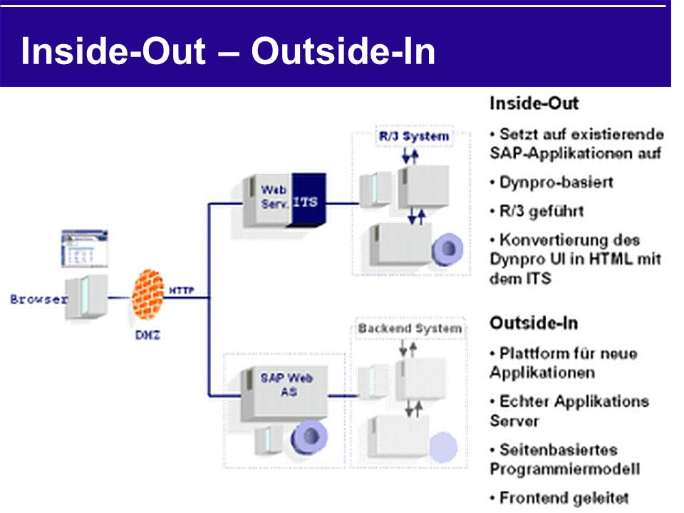 Inside-Out – Outside-In