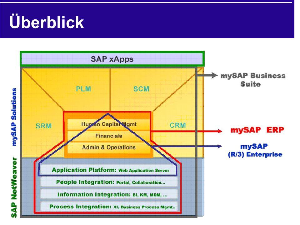 Überblick NetWeaver: Integrationsplattform.