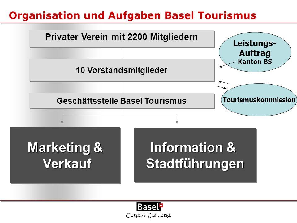 Organisation und Aufgaben Basel Tourismus