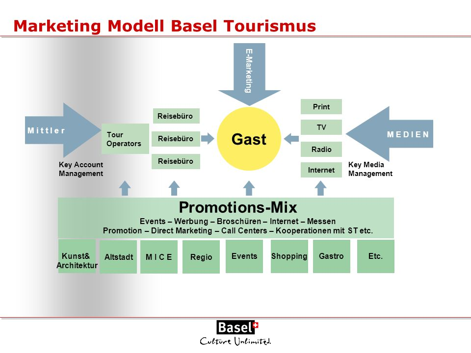 Marketing Modell Basel Tourismus
