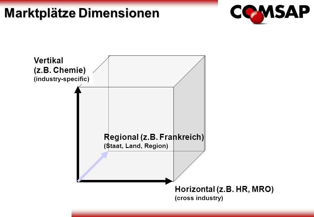 Marktplätze Dimensionen