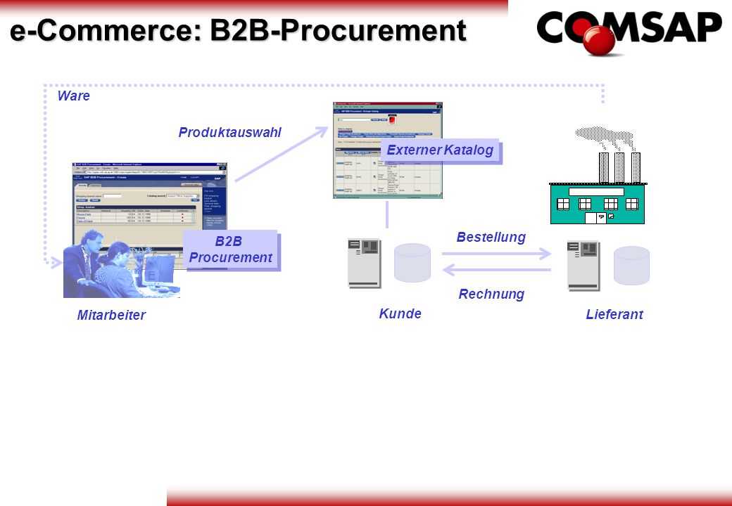 e-Commerce: B2B-Procurement