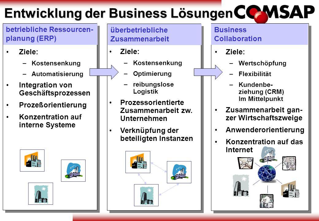 Entwicklung der Business Lösungen