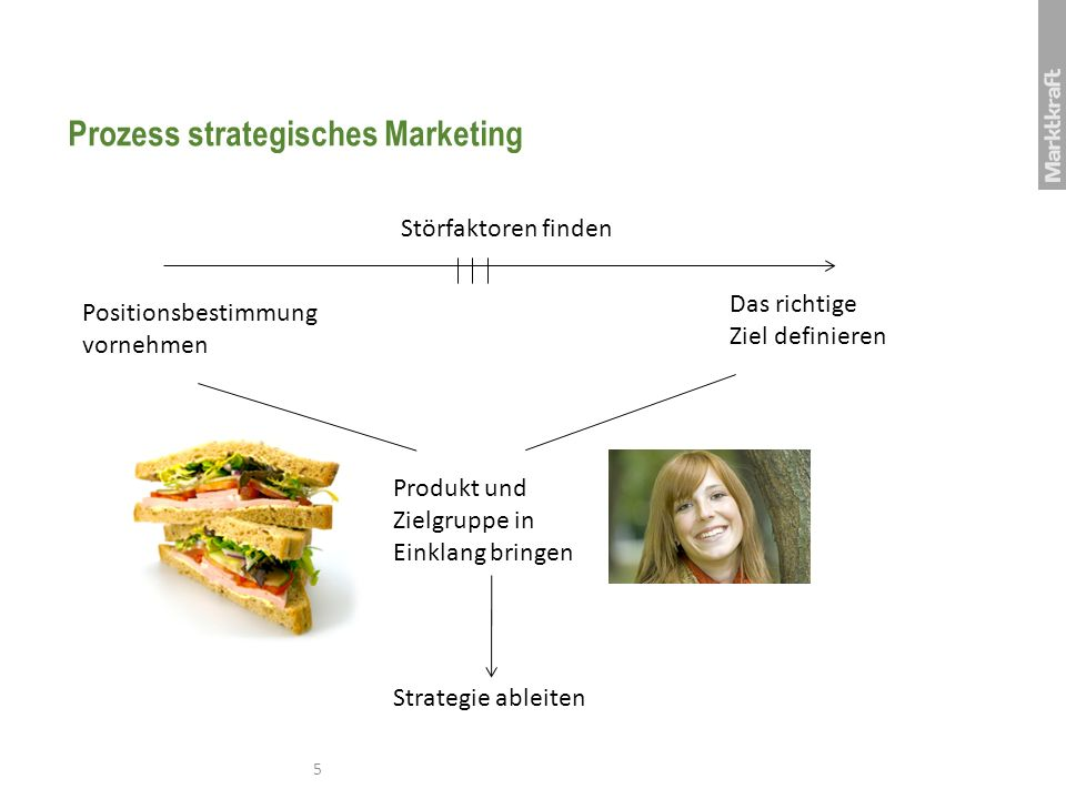 Prozess strategisches Marketing