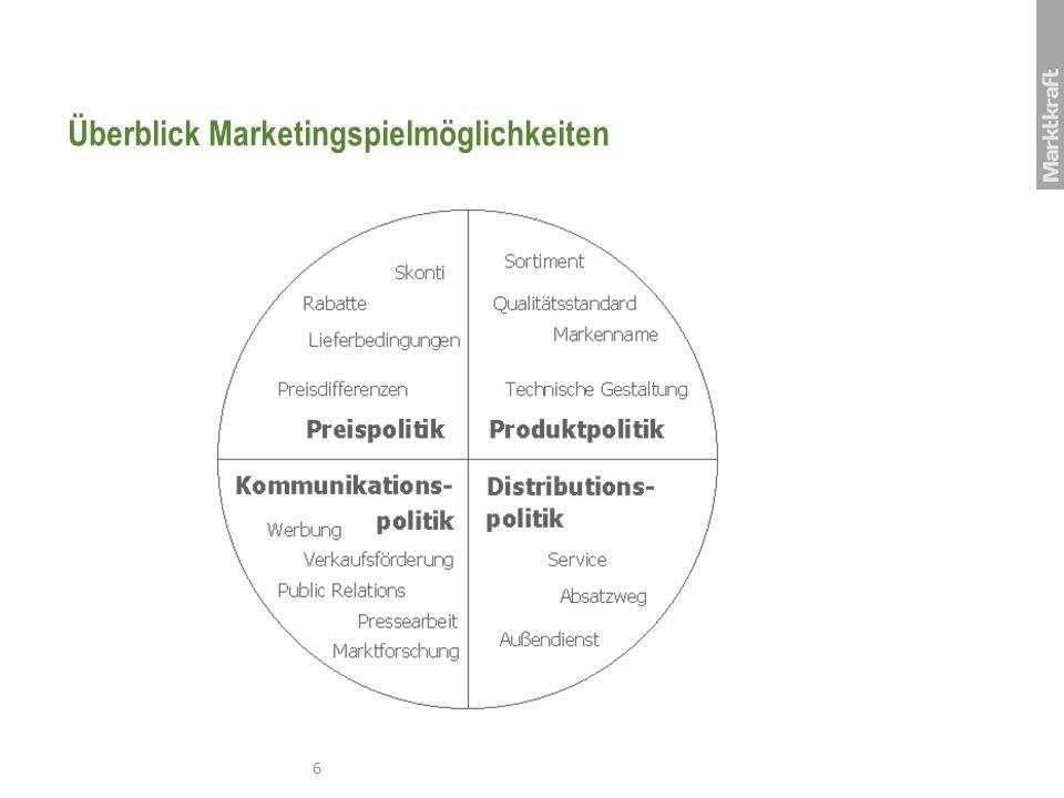 Überblick Marketingspielmöglichkeiten