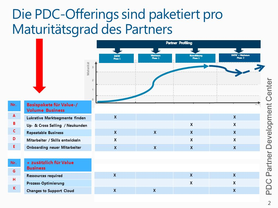 Die PDC-Offerings sind paketiert pro Maturitätsgrad des Partners