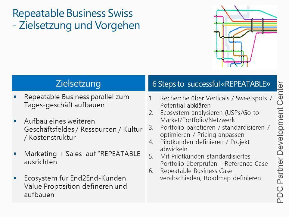 Repeatable Business Swiss - Zielsetzung und Vorgehen