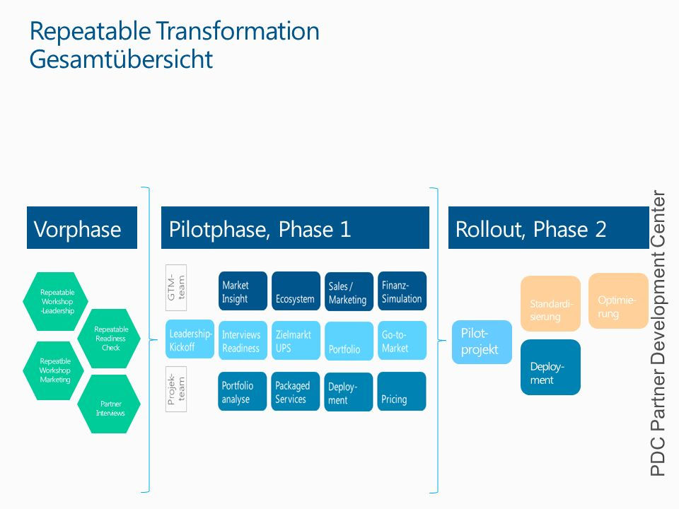 Repeatable Transformation Gesamtübersicht