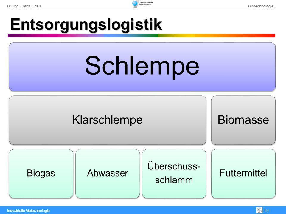Entsorgungslogistik Schlempe. Klarschlempe. Biogas. Abwasser. Überschuss- schlamm. Biomasse. Futtermittel.