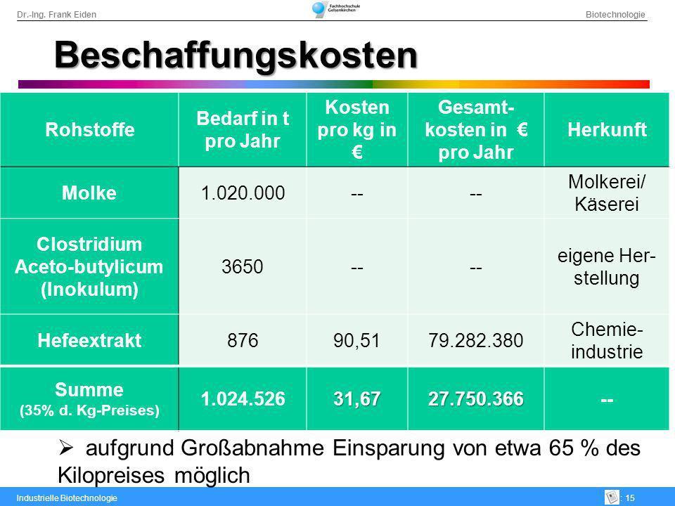 Gesamt-kosten in € pro Jahr Aceto-butylicum (Inokulum)