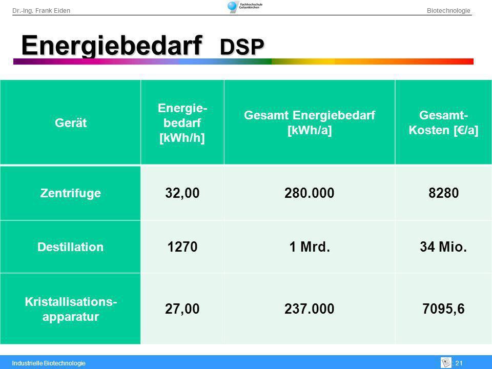 Energiebedarf DSP 32,00 280.000 8280 1270 1 Mrd. 34 Mio. 27,00 237.000
