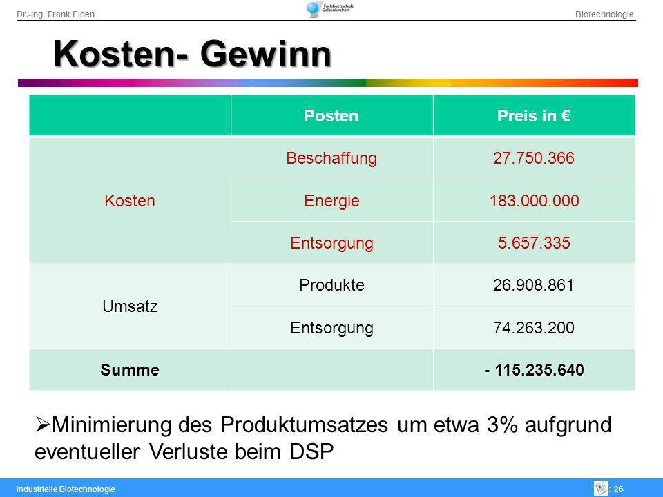 Kosten- Gewinn Posten. Preis in € Kosten. Beschaffung. 27.750.366. Energie. 183.000.000. Entsorgung.