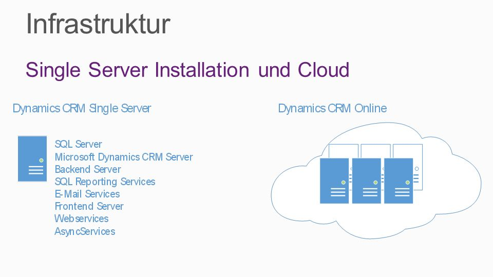 Infrastruktur Single Server Installation und Cloud