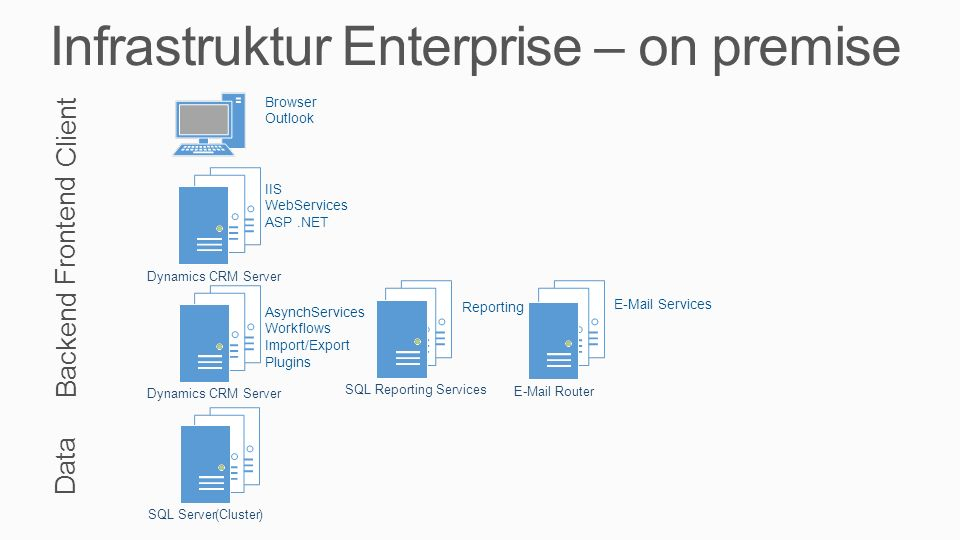 Infrastruktur Enterprise – on premise