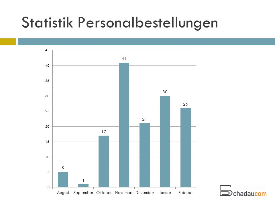 Statistik Personalbestellungen